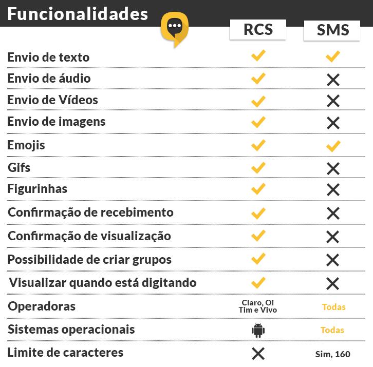Funcionalidades RCS