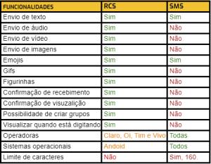 RCS tabela